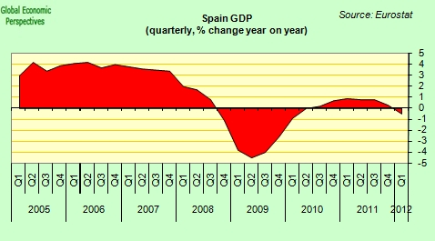 Spanish_gdp_june_2012