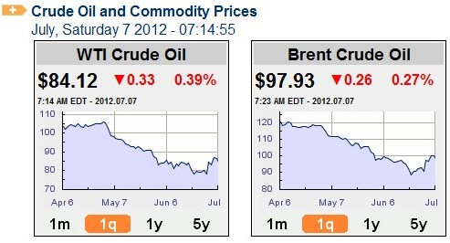 Oil_prices_july_7_2012