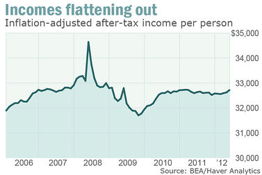 Incomes_flattening_out_nutting