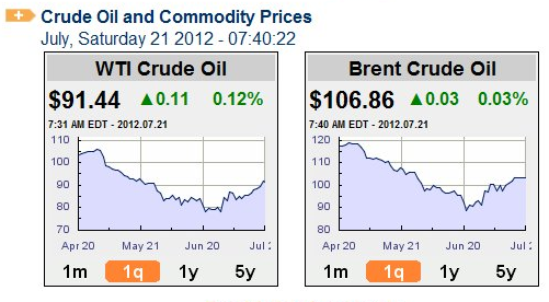 Oil_prices_july_21_2012