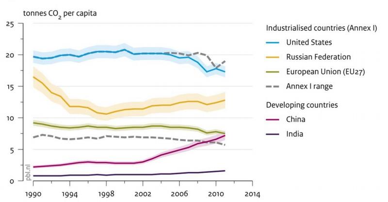 Co2_emissions_per_capita_2011