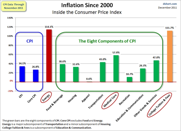 Dshort_inflation_since_2000