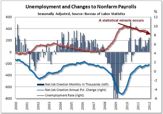 Jobless_rate_jan_2012_edit