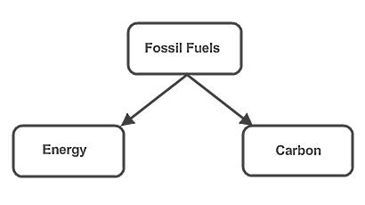 Carbon_energy