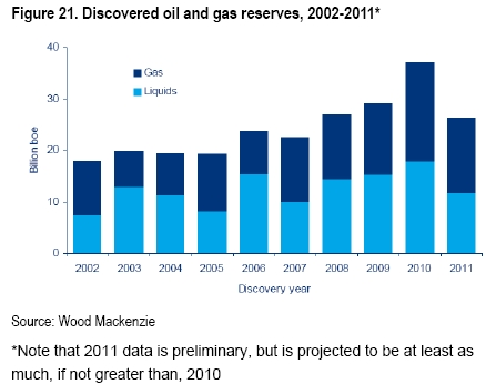 Citi_discovered_oil_gas_reserves