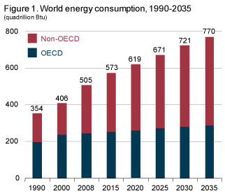 World_energy_consumption_btus