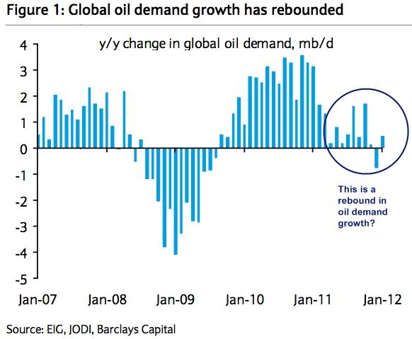 Global_oil_demand_growth_feb_2012_edit