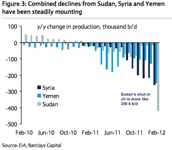 Shut_in_oil_syria_yemen_sudan