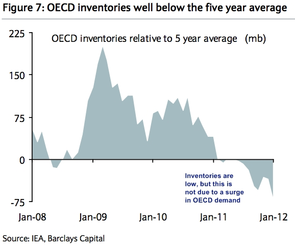 Oecd_inventories_feb_2012