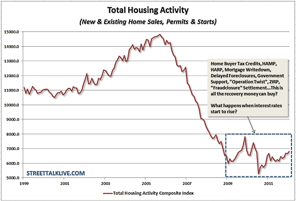 Total_housing_activity