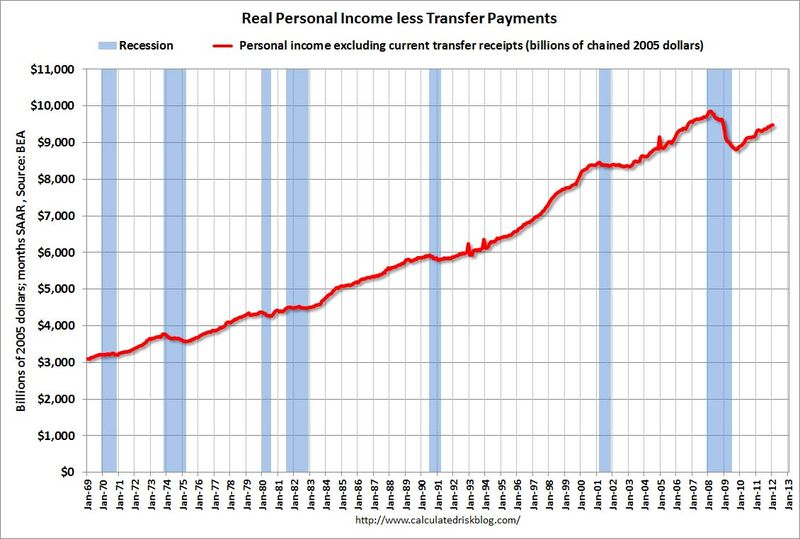 Real_personal_income_less_transfers_update