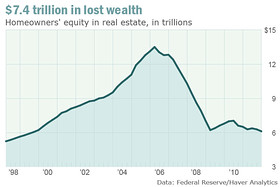 Lost_household_wealth