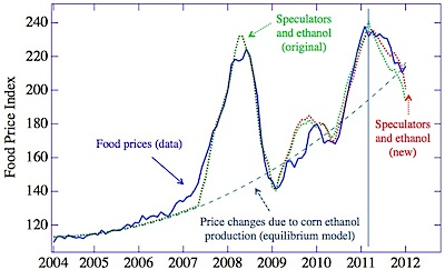 Foodprice_graph_new