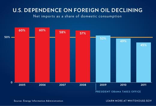 Us_declining_oil_imports
