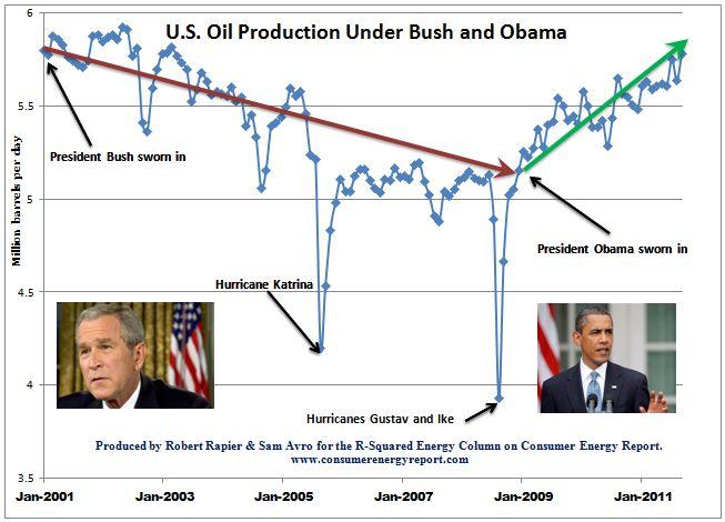 Bush_obama_us_oil_production