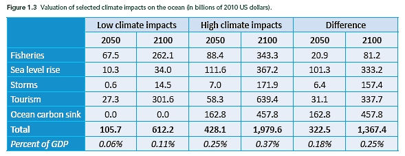 Economic_costs_ocean_destruction