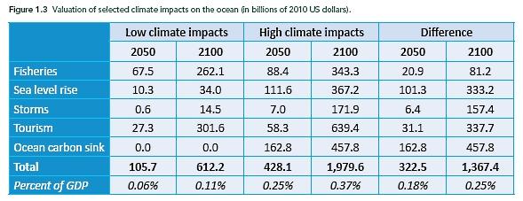 Economic_costs_ocean_destruction