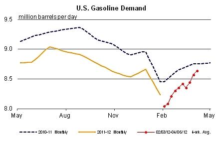 Us_gasoline_demand_april_2012