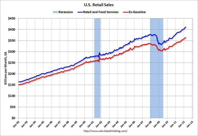 Retail_sales_march_2012