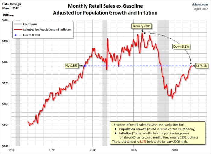 Retail_sales_ex_gas_adjusted_for_population_and_inflation