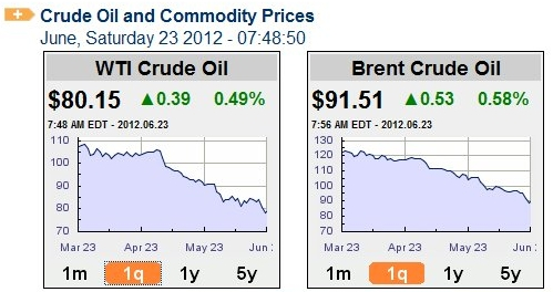 Oil_prices_june_23_2012