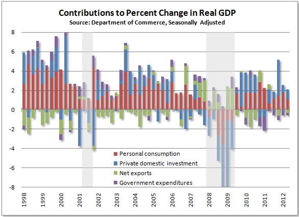 Contributions_to_real_gdp_july_2012