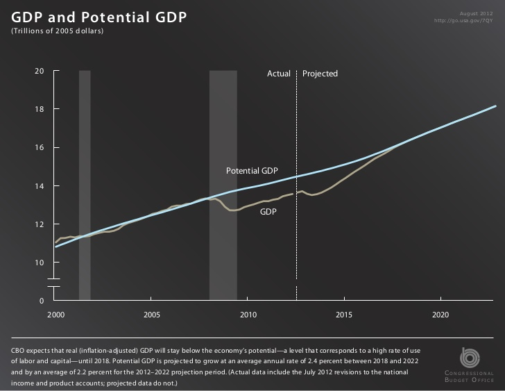 Cbo_projections_slide_13
