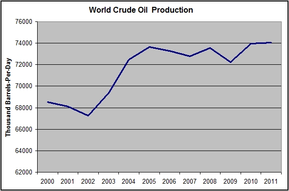 World_oil_production_2012_border