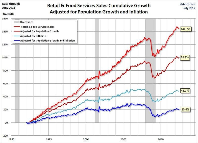 Dshort_retail_sales_adjusted_june_2012