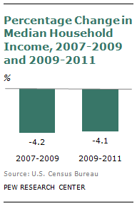 Pew_median_income_losses