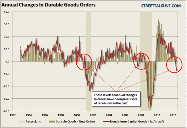 Average_changes_durable_goods_2012