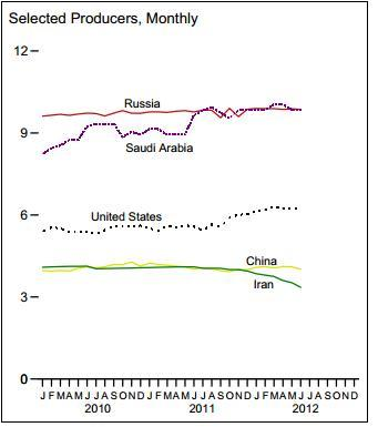 Crude_oil_production_selected_countries