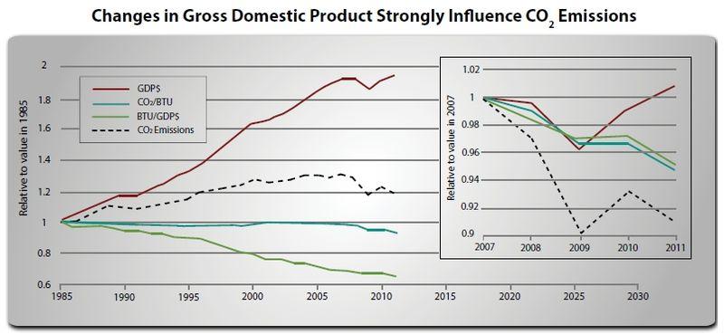 Us_economic_growth_co2_emissions