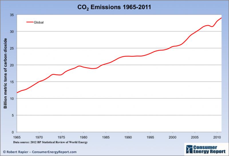 Global_co2_emissions_2011