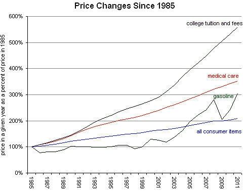 Rampell_price_changes_since_1985