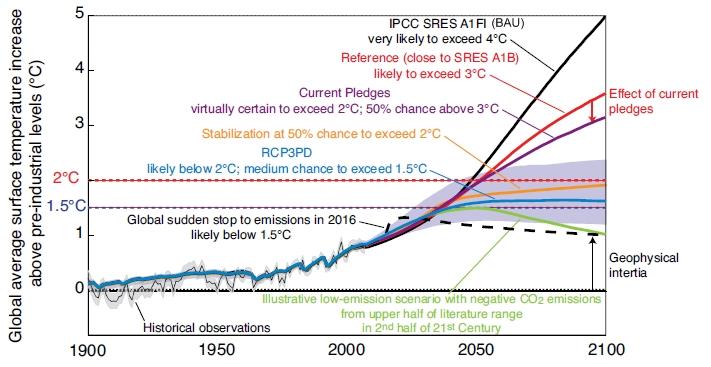 World_bank_climate_summary