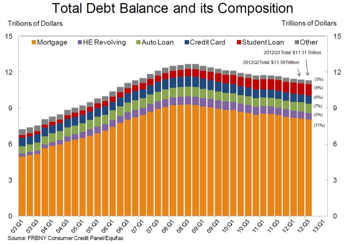 Household_debt_q3_2012