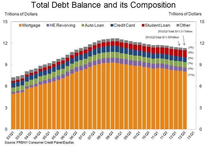 Household_debt_q3_2012