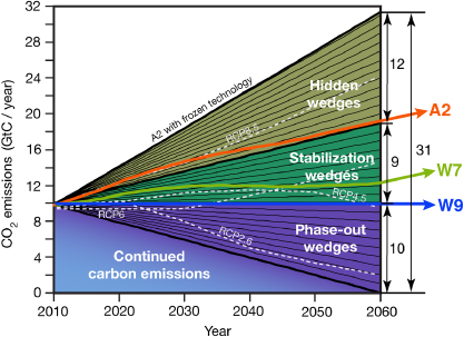 Climate_stabilization_wedges