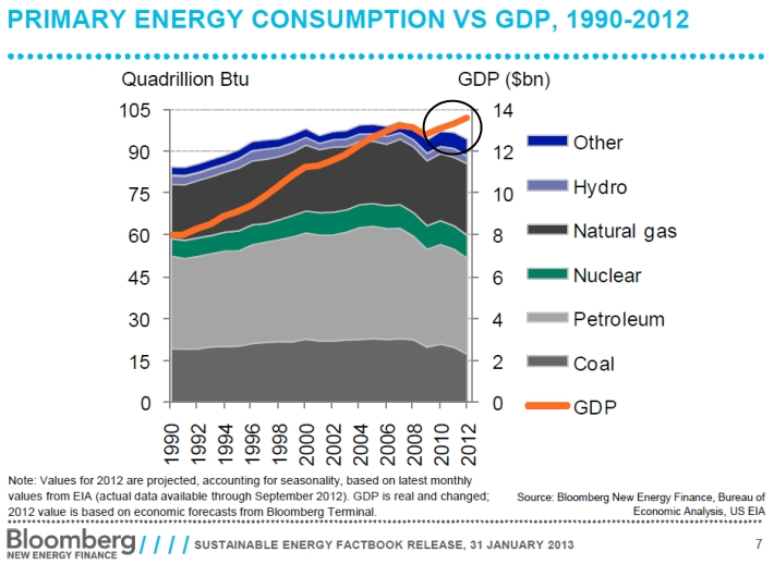 Bloomberg_energy_gdp_2012_edit
