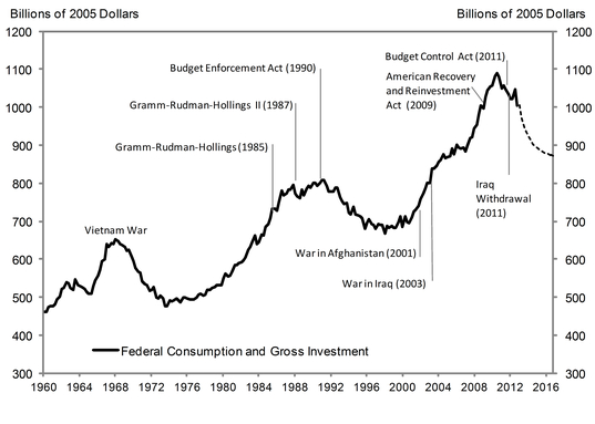 Federal_consumption_gross_investment
