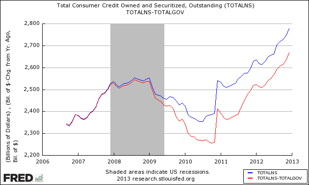 Total_consumer_credit_outstanding_2012_q4