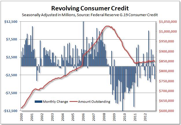 Revolving_credit_2012_q4