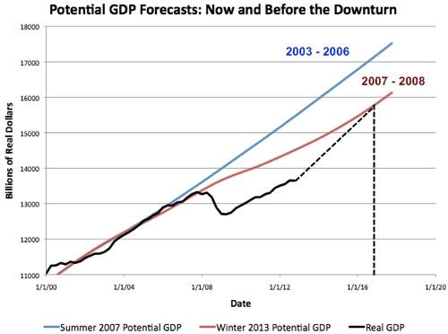 Delong_potential_gdp_edit