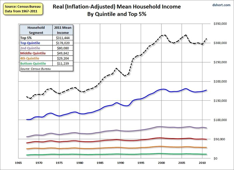 Household_income_real_2011_dshort