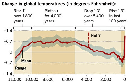 Holocene_temperatures_summary_edit
