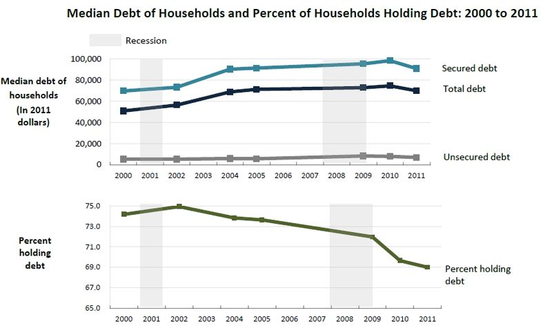 Census_household_debt_2011