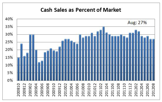 Housing_cash_purchases_aug_2012