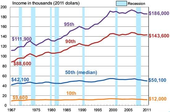 Census_income_gains_2011