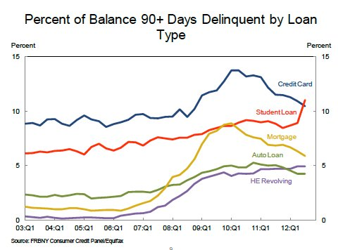 Delinquency_by_loan_type